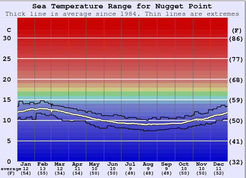 Nugget Point Water Temperature Graph