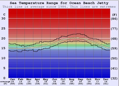 Ocean Beach Jetty Water Temperature Graph
