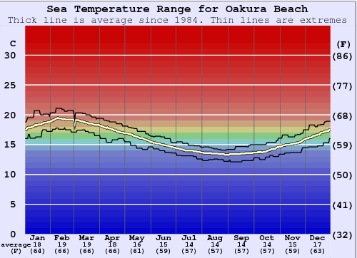 Oakura Beach Water Temperature Graph