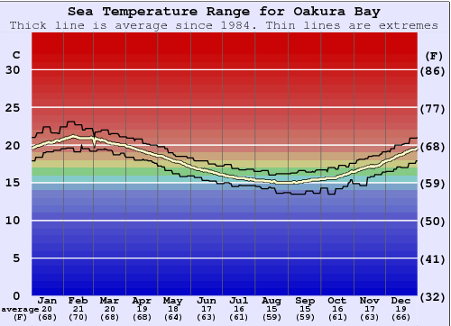 Oakura Bay Water Temperature Graph
