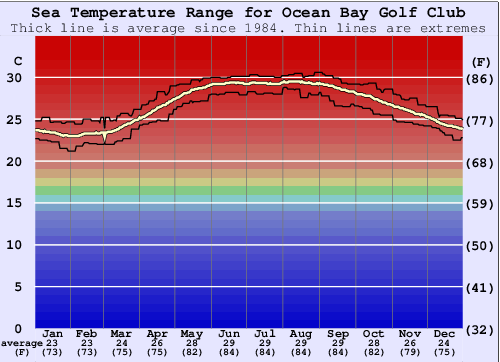 Ocean Bay Golf Club Water Temperature Graph