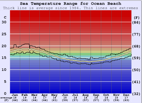 Ocean Beach Water Temperature Graph