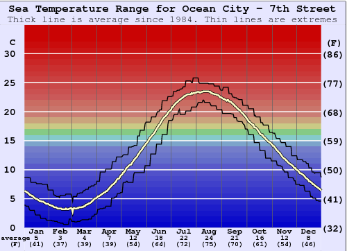 Ocean City - 7th Street Water Temperature Graph