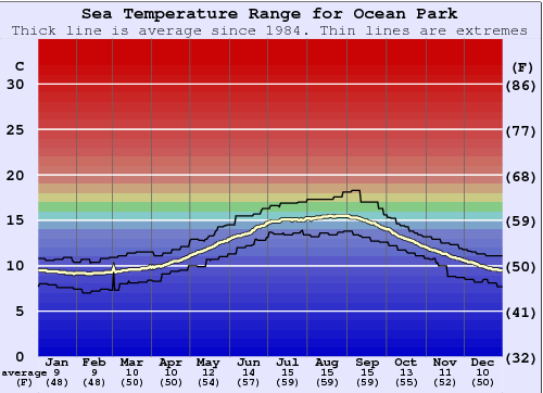 Ocean Park Water Temperature Graph