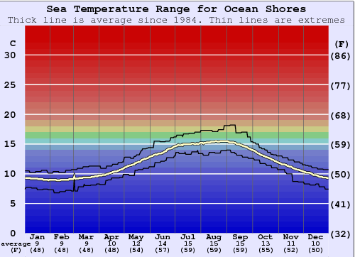 Ocean Shores Water Temperature Graph