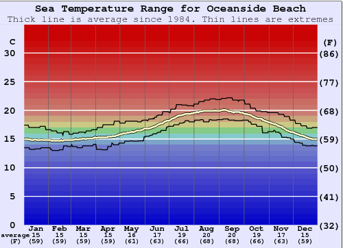 Oceanside Beach Water Temperature Graph