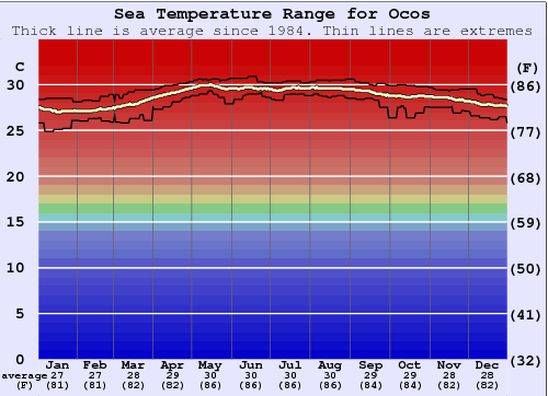 Ocos Water Temperature Graph
