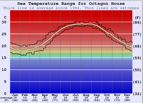 Octagon House Water Temperature Graph