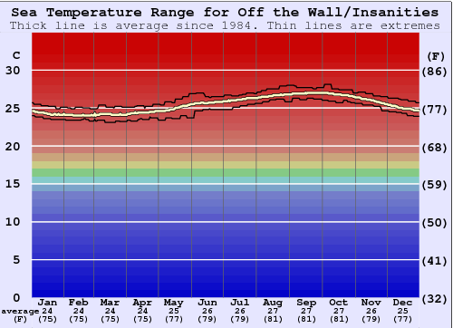 Off the Wall/Insanities Water Temperature Graph