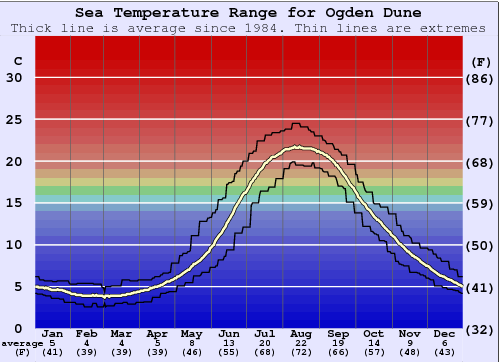 Ogden Dune Water Temperature Graph