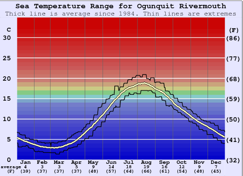 Ogunquit Rivermouth Water Temperature Graph