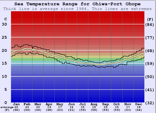 Ohiwa-Port Ohope Water Temperature Graph