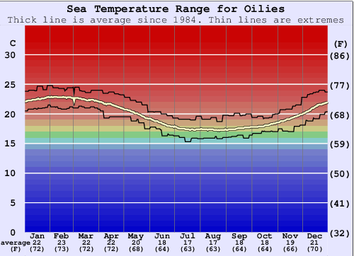 Oilies Water Temperature Graph