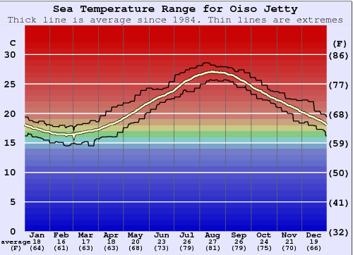 Oiso Jetty Water Temperature Graph
