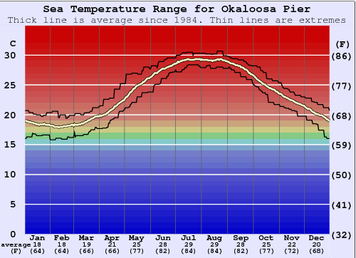 Okaloosa Pier Water Temperature Graph