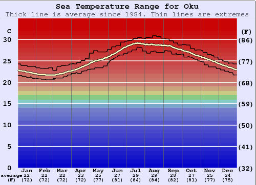 Oku Water Temperature Graph
