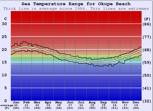 Okupe Beach Water Temperature Graph