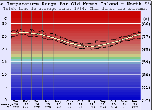 Old Woman Island - North Side Water Temperature Graph