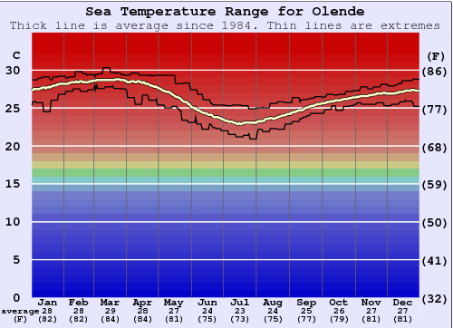 Olende Water Temperature Graph