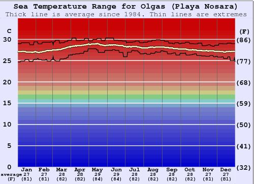 Olgas Water Temperature Graph