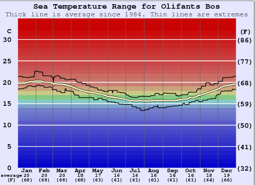 Olifants Bos Water Temperature Graph
