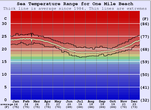 One Mile Beach Water Temperature Graph