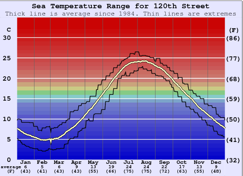 120th Street Water Temperature Graph