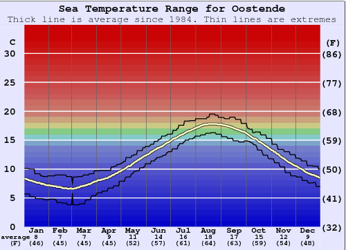 Oostende Water Temperature Graph