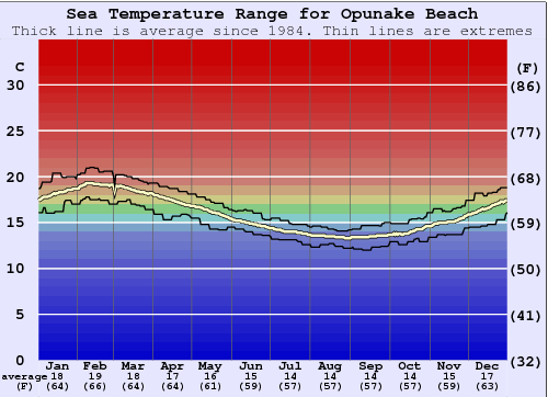 Opunake Beach Water Temperature Graph