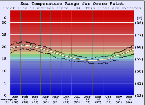 Orere Point Water Temperature Graph