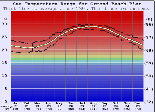 Ormond Beach Pier Water Temperature Graph