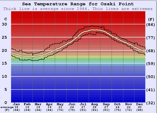 Osaki Point Water Temperature Graph