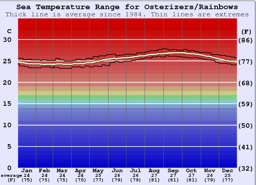 Osterizers/Rainbows Water Temperature Graph
