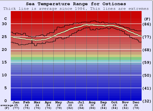 Ostiones Water Temperature Graph