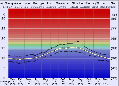 Oswald State Park/Short Sands Water Temperature Graph