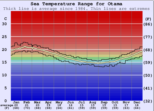 Otama Water Temperature Graph