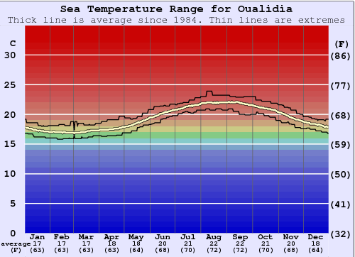 Oualidia Water Temperature Graph