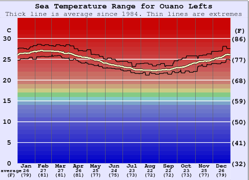 Ouano Lefts Water Temperature Graph