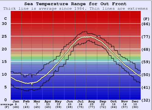 Out Front Water Temperature Graph