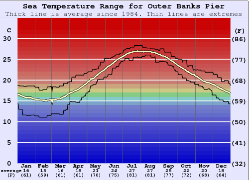 Outer Banks Pier Water Temperature Graph