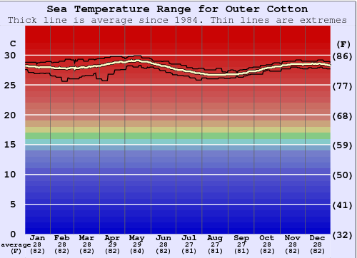 Outer Cotton Water Temperature Graph