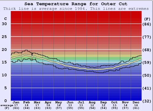 Outer Cut Water Temperature Graph