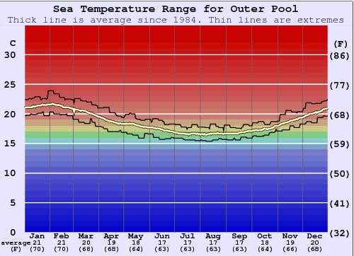 Outer Pool Water Temperature Graph