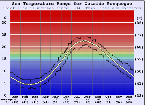 Outside Ponquogue Water Temperature Graph