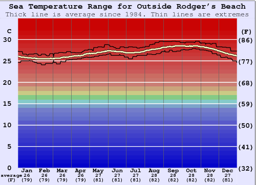 Outside Rodger's Beach Water Temperature Graph