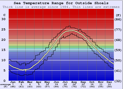 Outside Shoals Water Temperature Graph