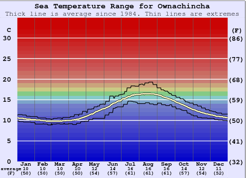 Ownachincha Water Temperature Graph