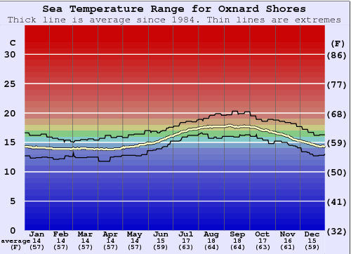 Oxnard Shores Water Temperature Graph