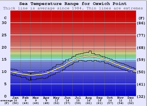Oxwich Point Water Temperature Graph