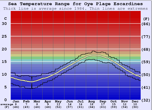 Oye Plage Escardines Water Temperature Graph